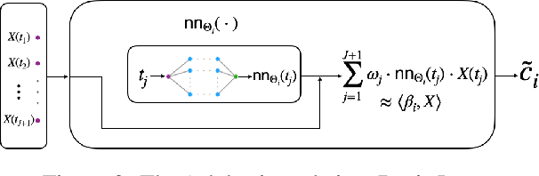 Figure 4 for Deep Learning for Functional Data Analysis with Adaptive Basis Layers
