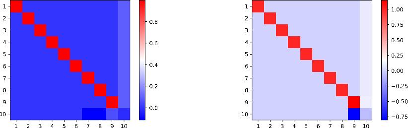 Figure 4 for Symmetry Breaking in Symmetric Tensor Decomposition