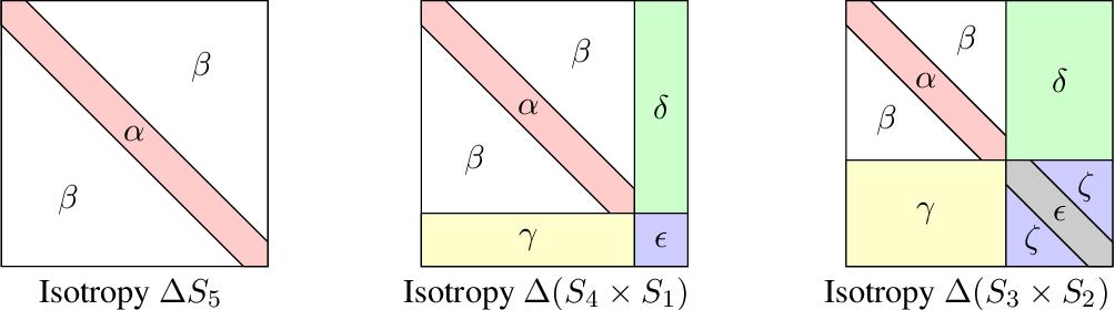 Figure 2 for Symmetry Breaking in Symmetric Tensor Decomposition