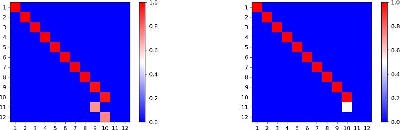 Figure 3 for Symmetry Breaking in Symmetric Tensor Decomposition