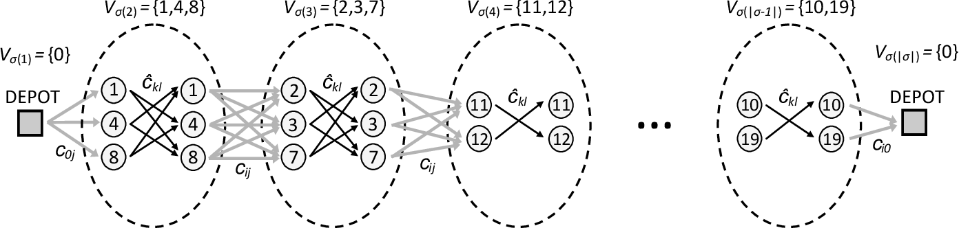 Figure 1 for Hybrid Metaheuristics for the Clustered Vehicle Routing Problem