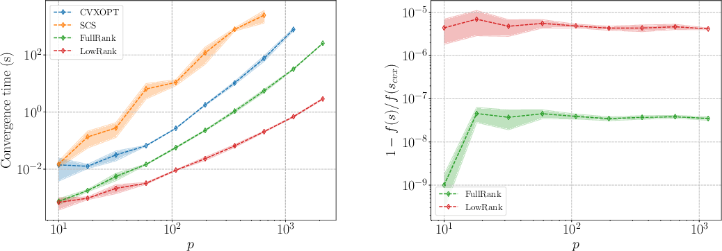 Figure 1 for FANOK: Knockoffs in Linear Time