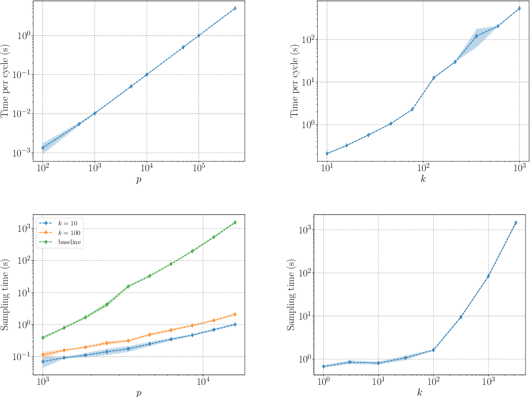 Figure 2 for FANOK: Knockoffs in Linear Time