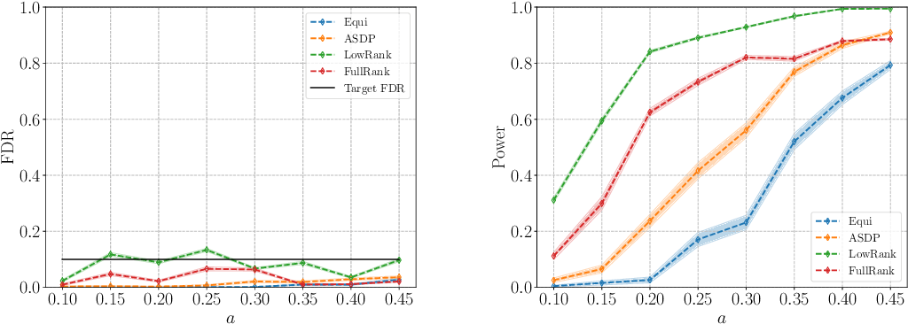 Figure 3 for FANOK: Knockoffs in Linear Time