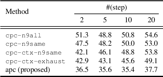 Figure 1 for An Unsupervised Autoregressive Model for Speech Representation Learning