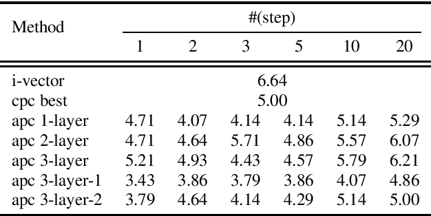Figure 3 for An Unsupervised Autoregressive Model for Speech Representation Learning