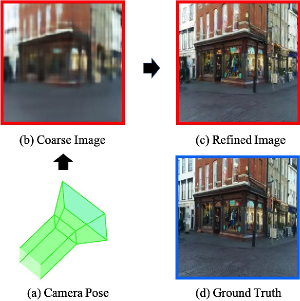 Figure 1 for Novel View Synthesis from only a 6-DoF Camera Pose by Two-stage Networks
