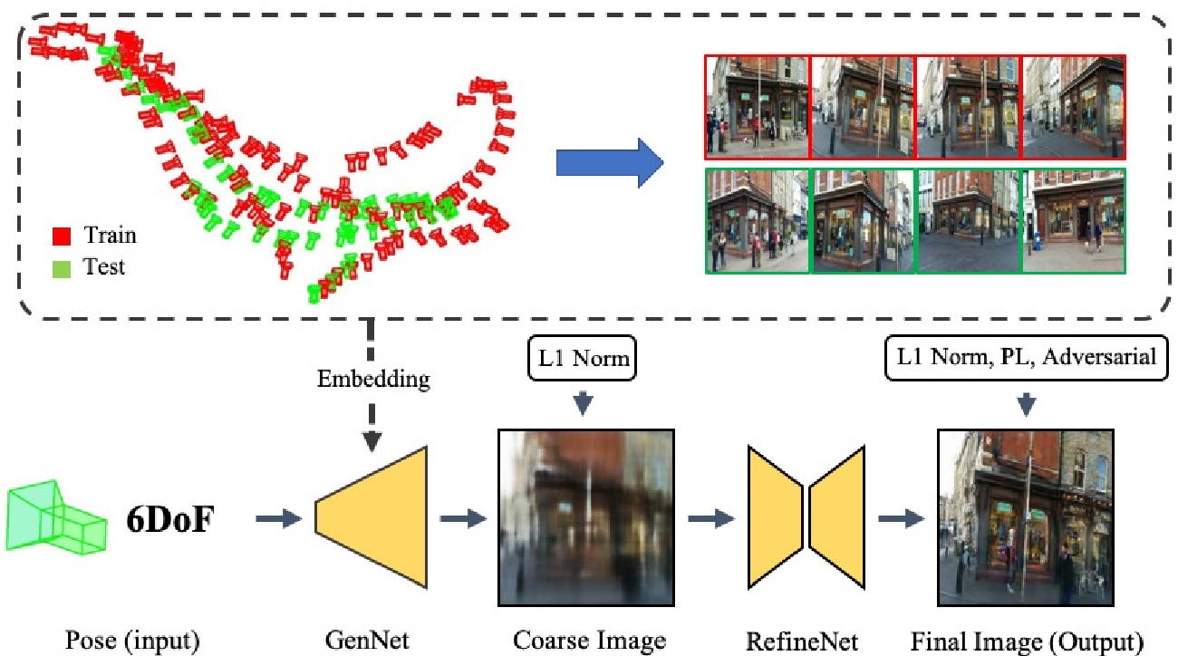 Figure 2 for Novel View Synthesis from only a 6-DoF Camera Pose by Two-stage Networks
