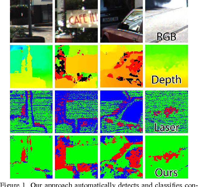Figure 1 for Using Self-Contradiction to Learn Confidence Measures in Stereo Vision