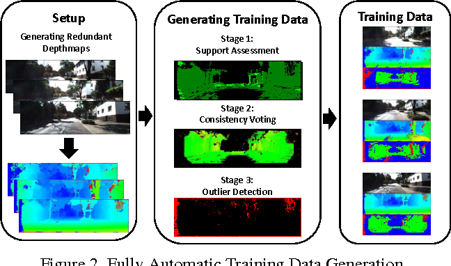 Figure 3 for Using Self-Contradiction to Learn Confidence Measures in Stereo Vision