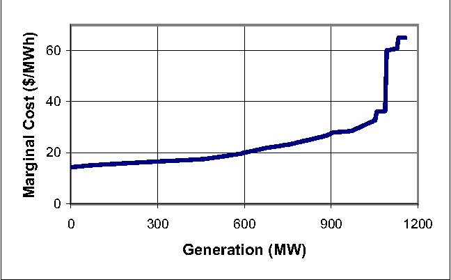 A Comparison Of The Ac And Dc Power Flow Models For Lmp Calculations