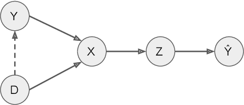 Figure 1 for Respecting Domain Relations: Hypothesis Invariance for Domain Generalization