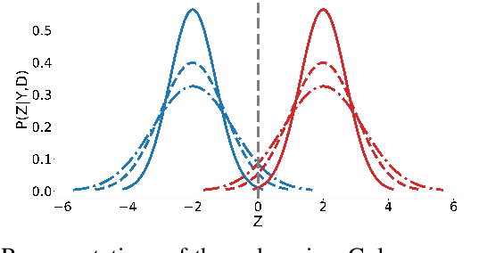 Figure 2 for Respecting Domain Relations: Hypothesis Invariance for Domain Generalization
