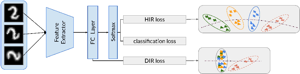 Figure 3 for Respecting Domain Relations: Hypothesis Invariance for Domain Generalization