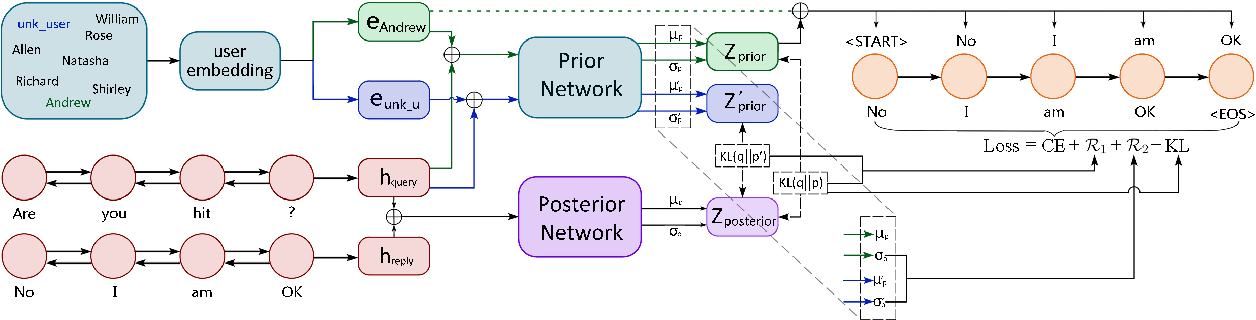Figure 1 for Guiding Variational Response Generator to Exploit Persona