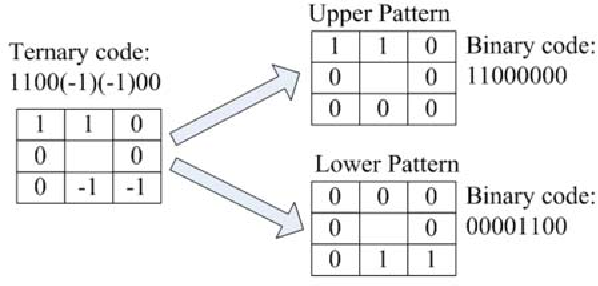 Local Binary Patterns And Its Application To Facial Image Analysis Gorgeous Ternary Form Is Represented By The Pattern