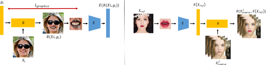 Figure 3 for Deep Graphics Encoder for Real-Time Video Makeup Synthesis from Example