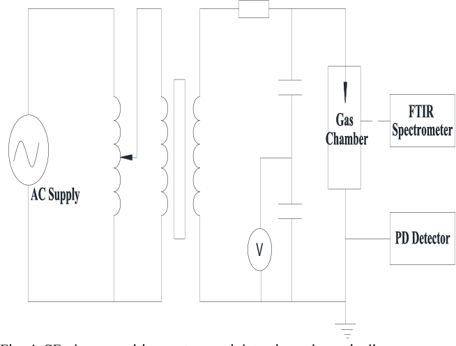 The upshot of hybrid defects in coaxial gas insulated switchgear ...