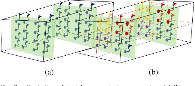 Figure 2 for Super-Trajectory for Video Segmentation