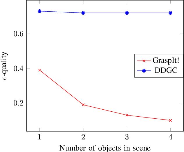Figure 3 for DDGC: Generative Deep Dexterous Grasping in Clutter