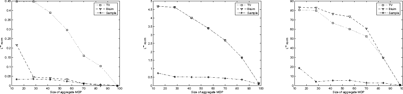 Figure 4 for Methods for computing state similarity in Markov Decision Processes