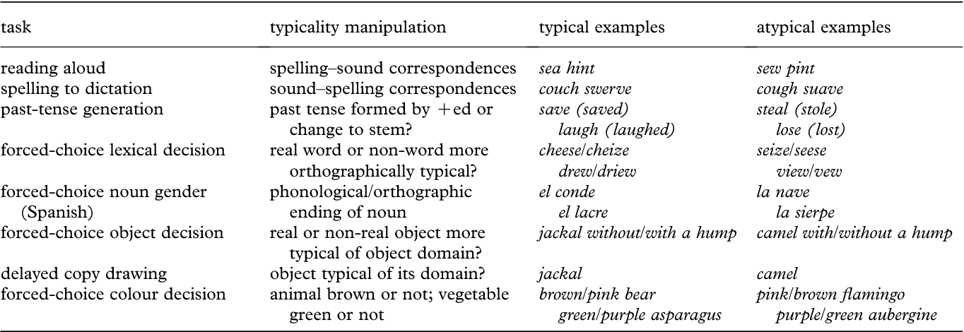 Figure 1 From The Reign Of Typicality In Semantic Memory Semantic