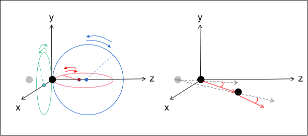 Figure 3 for Graph-based Task-specific Prediction Models for Interactions between Deformable and Rigid Objects