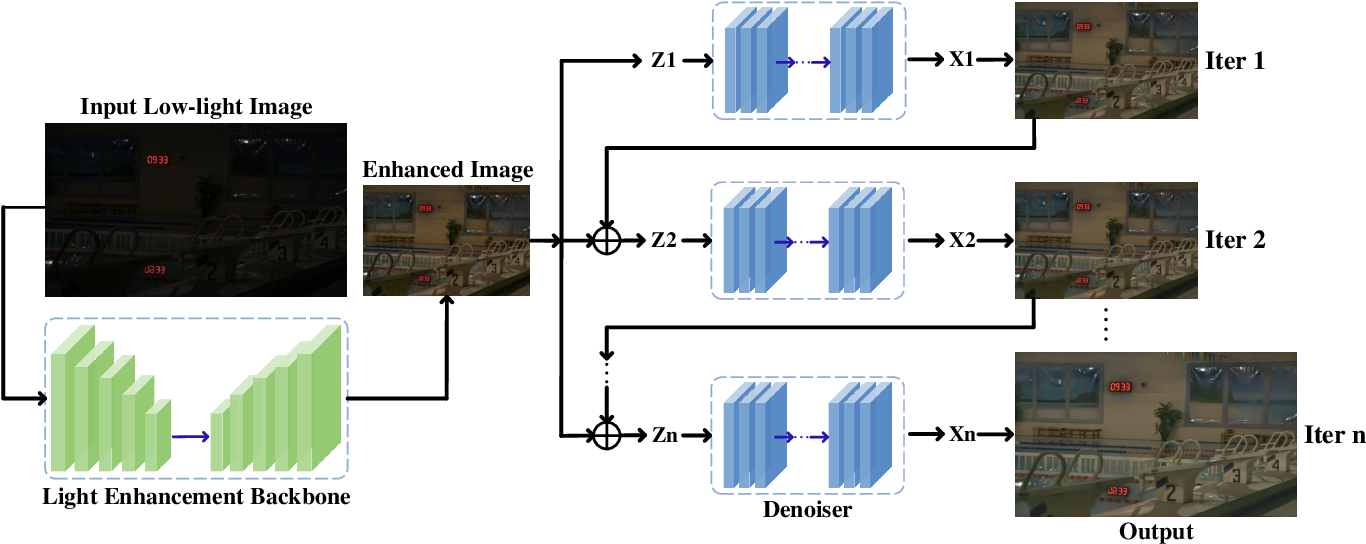 Figure 2 for CERL: A Unified Optimization Framework for Light Enhancement with Realistic Noise