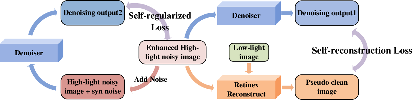 Figure 3 for CERL: A Unified Optimization Framework for Light Enhancement with Realistic Noise