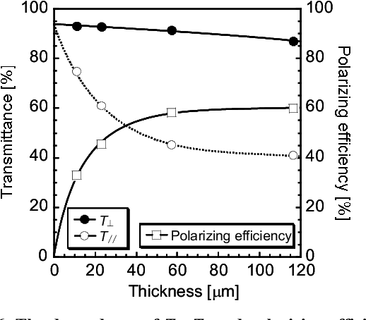 Figure 6 from 24 3: Optical and Mechanical Properties of