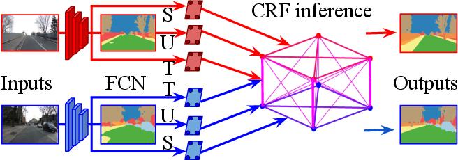 Figure 1 for Deep Spatio-Temporal Random Fields for Efficient Video Segmentation