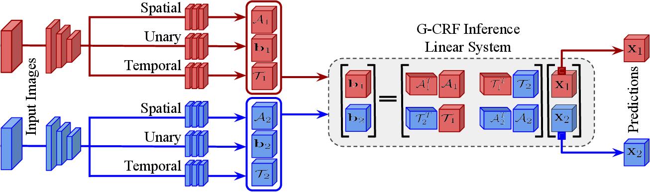 Figure 3 for Deep Spatio-Temporal Random Fields for Efficient Video Segmentation