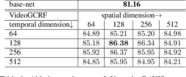 Figure 2 for Deep Spatio-Temporal Random Fields for Efficient Video Segmentation