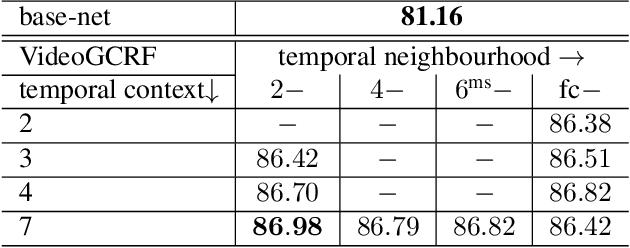 Figure 4 for Deep Spatio-Temporal Random Fields for Efficient Video Segmentation