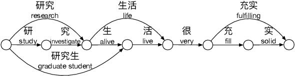 Figure 1 for Lattice-BERT: Leveraging Multi-Granularity Representations in Chinese Pre-trained Language Models