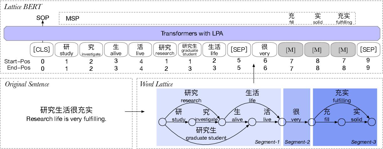 Figure 3 for Lattice-BERT: Leveraging Multi-Granularity Representations in Chinese Pre-trained Language Models