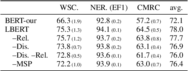 Figure 4 for Lattice-BERT: Leveraging Multi-Granularity Representations in Chinese Pre-trained Language Models