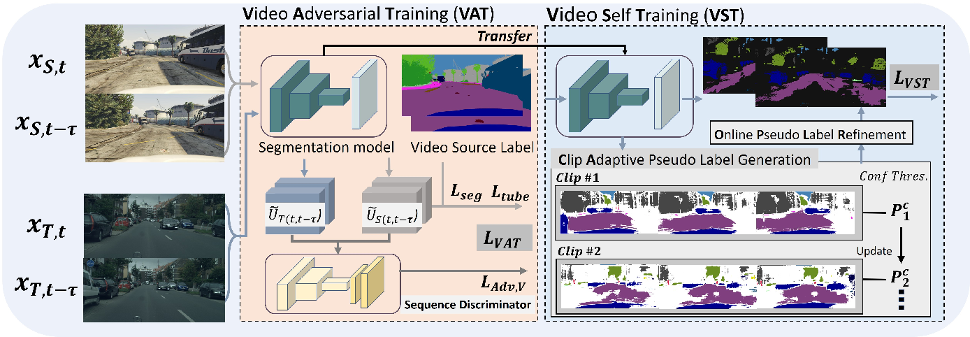 Figure 2 for Unsupervised Domain Adaptation for Video Semantic Segmentation