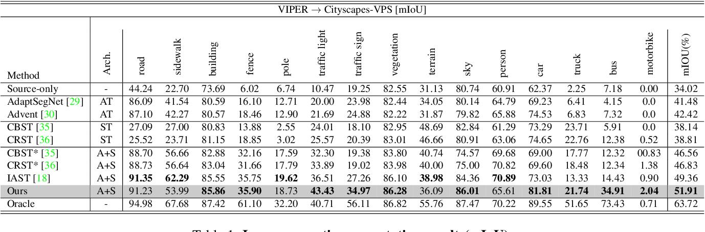Figure 1 for Unsupervised Domain Adaptation for Video Semantic Segmentation