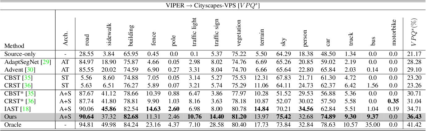 Figure 3 for Unsupervised Domain Adaptation for Video Semantic Segmentation