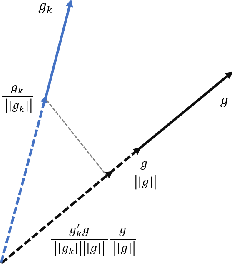 Figure 1 for A Dynamic Sampling Adaptive-SGD Method for Machine Learning