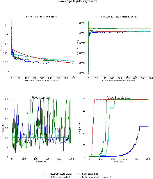 Figure 4 for A Dynamic Sampling Adaptive-SGD Method for Machine Learning
