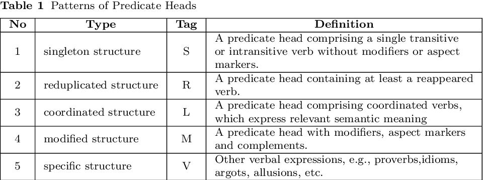 Figure 2 for Annotation of Chinese Predicate Heads and Relevant Elements