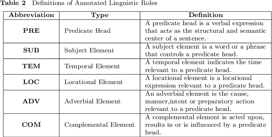 Figure 3 for Annotation of Chinese Predicate Heads and Relevant Elements