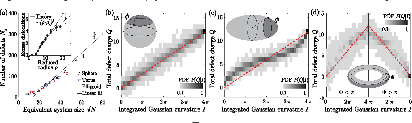 Figure 2 from Curvature-Controlled Defect Localization in
