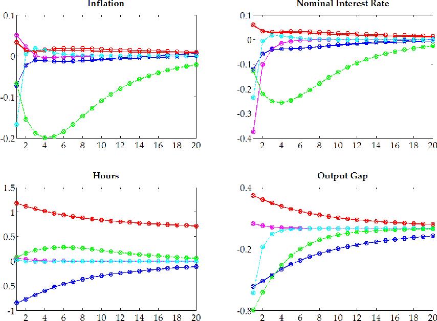 Figure 1 from Sticky Information Models in Dynare - Semantic Scholar