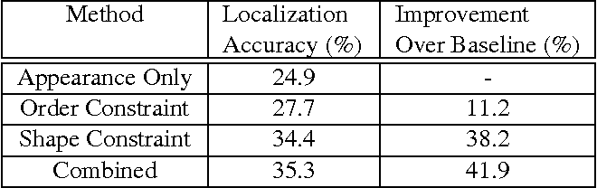 Figure 2 for Mining Discriminative Triplets of Patches for Fine-Grained Classification