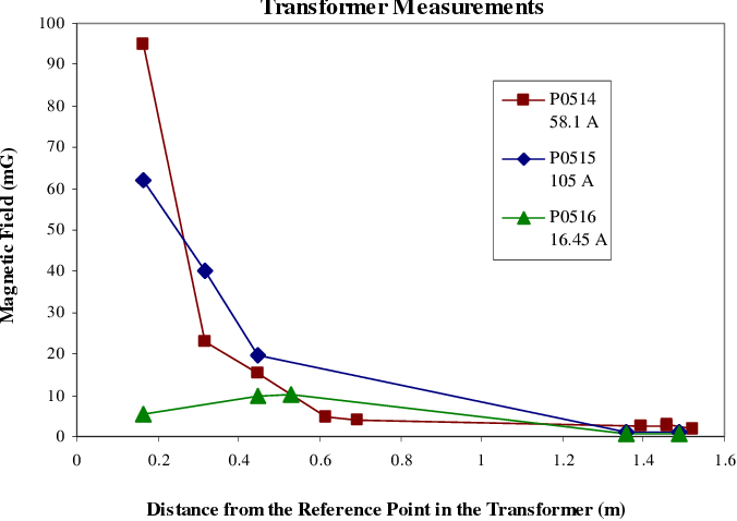 Fig. 2. Magnetic field data around the transformers. The average secondary current is also given.
