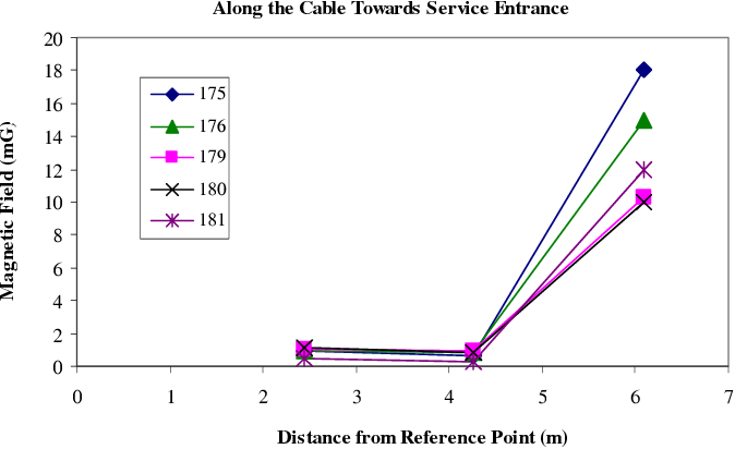 Fig. 4. Magnetic field data along the service cable. The value at 6 m is the magnetic field at the surface of service entrance panel box.