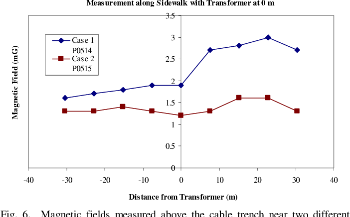 Fig. 6. Magnetic fields measured above the cable trench near two different transformers.